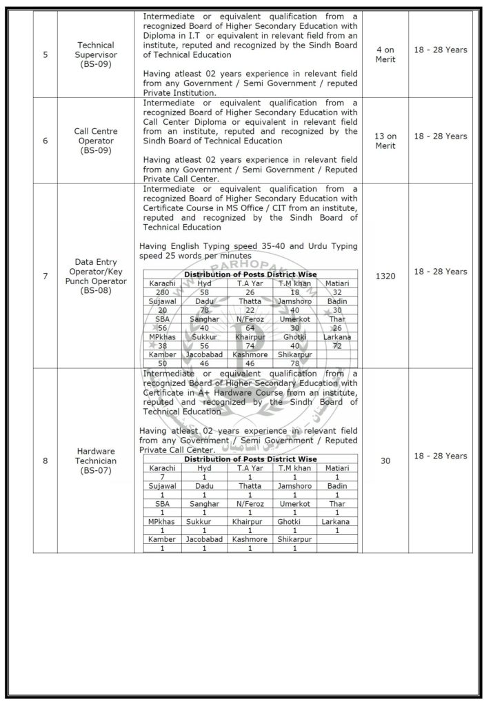 Sindh Police Jobs 2019