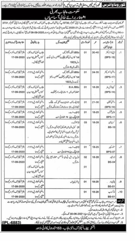 Punjab Government Mines and Minerals Department Jobs 2020