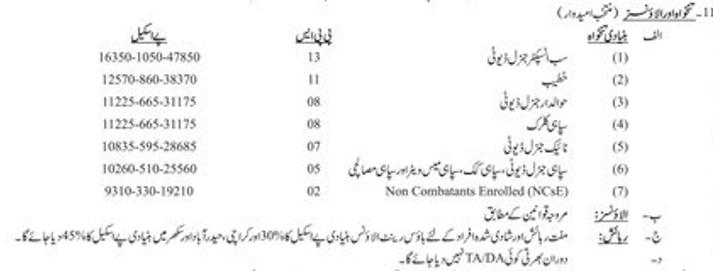 Pakistan Rangers Sindh Jobs 2021 9